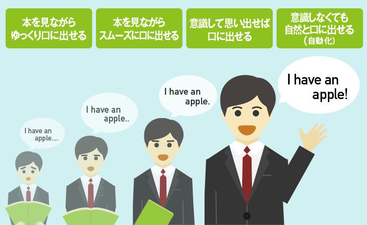 英会話が独学で身に付く!最短で英語が話せる3ス …